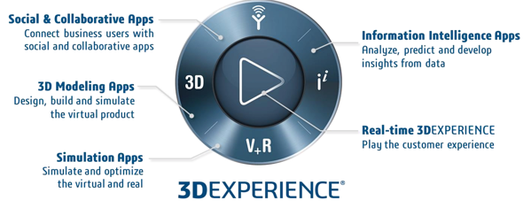 3DEXPERIENCE Features