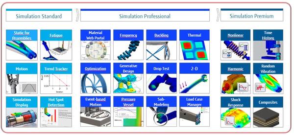 SOLIDWORKS Simulation product matrix