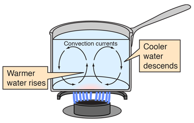Water boiling diagram