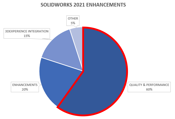 SolidWorks 2021 enhancements chart