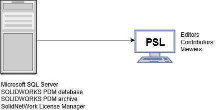 PSL Licensing: Option 2