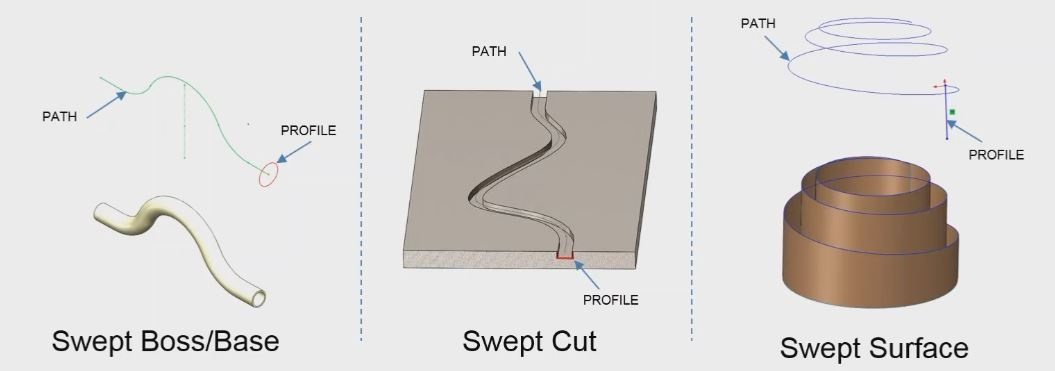 SOLIDWORKS Sweep Options