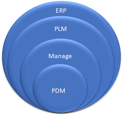 SOLIDWORKS Manage: When PDM Just Isn't Enough